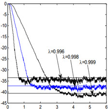 تحليل عدم انطباق وزن در فيلترهاي وفقي  FIRچندکاناله مبتني بر الگوريتم RLS