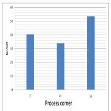 1-Bit Sub Threshold Full Adders in 65nm CMOS Technology[taliem.ir]
