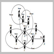 A Bluetooth Routing Protocol Using Evolving[taliem.ir]