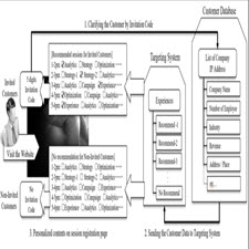 A Method for the Construction of Customer Behavioral Modeling[taliem.ir]