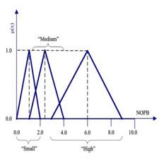 A Neurofuzzy Decision Framework[taliem.ir]