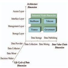 A Survey of Security and Privacy in Big Data[taliem.ir]