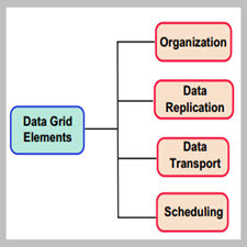A Taxonomy of Data Scheduling in Data Grids and Data Centers Problems and[taliem.ir]