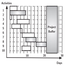 A comparison of the performance of various project control methods.[taliem.ir]