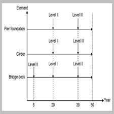 A model for concurrent maintenance of bridge elements[taliem.ir]