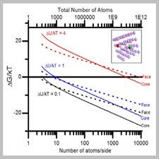 A simple thermodynamic model for the[taliem.ir]