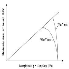 A soft soil model that accounts for creep[taliem.ir]
