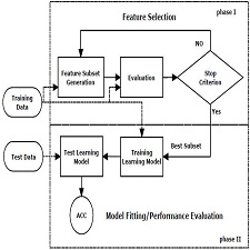 A uni_fed view of a feature selection process
