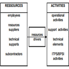 Activity-based Management in France A focus on the information systems[taliem.ir]