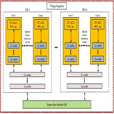 an-abstract-architecture-of-a-multicore-processor