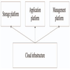 Architecture Design of the Internet of Things based on Cloud Computing[taliem.ir]