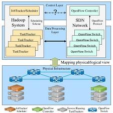 Architecture_Hadoop_BigData_Processing_SDN