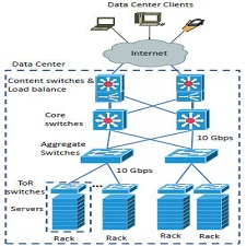 architecture_current_data_center-network