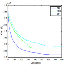 Artificial immune system for dynamic economic dispatch[taliem.ir]