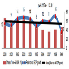 Bank credits and non-oil economic growth Evidence from Azerbaijan[taliem.ir]