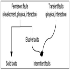 Basic Concepts and Taxonomy of[taliem.ir]