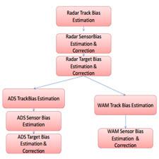 Bias Estimation for Evaluation of ATC surveillance systems