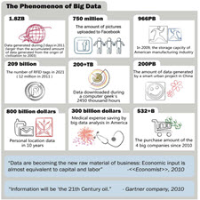 Big Data A Survey[taliem.ir]