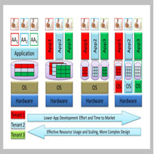 Big Data and Cloud Computing Current State and Future[taliem.ir]