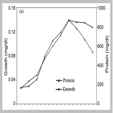 Biopolishing of cotton fabric with fungal cellulase and its effect on the[taliem..ir]