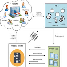Business Process Re-Engineering Application in Healthcare in a relation to Health Information Systems