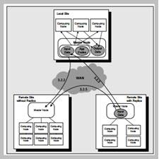Chameleon A Resource Scheduler in A Data Grid Environment[taliem.ir]