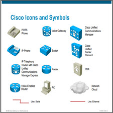 Cisco Voice over IP..[taliem.ir]