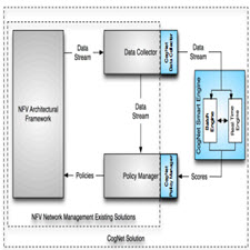 CogNet A Network Management Architecture[taliem.ir]