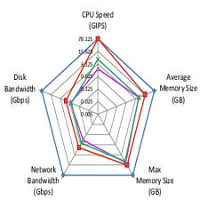 Comparison_of_CPU_speed