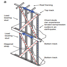 Cyclic axial response and energy dissipation of cold-formed steel framing members