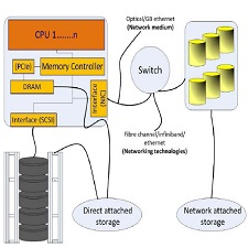 data_center_storage_architecture