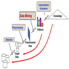Database Preprocessing and Comparison between Data Mining[taliem.ir]