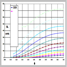 Dependence of the Laminar Burning Velocity of Methane, Propane and Ethylene on Initial Temperature and Inert Diluent Concentration
