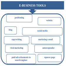 E-business as a new trend in the economy.[taliem.ir]