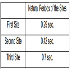 EFFECTS OF SOIL-STRUCTURE INTERACTION[taliem.ir]