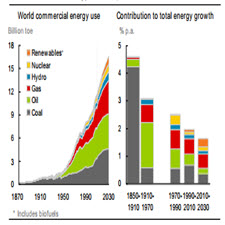 Economic development and the demand for energy A historical perspective[taliem.ir]