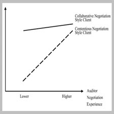 Effect of Auditor Negotiation Experience[taliem.ir]