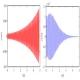 Effect of concrete creep on dynamic stability-taliem-ir