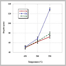 Effects of DC plasma nitriding parameters on properties[taliem.ir]