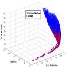 Efficient exact optimization of multi-objective redundancy allocation[taliem.ir]
