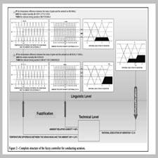Embedded system in Arduino platform [taliem.ir]