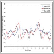 Energy optimization of ant colony[taliem.ir]