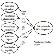 Entrepreneurial SCM competence and performance of[taliem.ir]