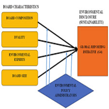 Environmental Disclosure and Financial.[taliem.ir]