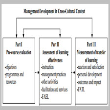 Evaluating management training[taliem.ir]
