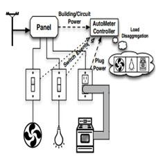 Exploiting Home Automation Protocols[taliem.ir]