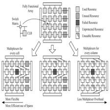 Fault-tolerance-and-reliability-in-fieldprogrammable.[taliem.ir]
