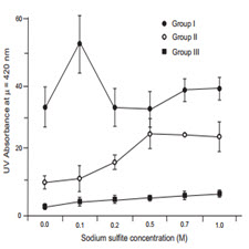Formation of carcinogenic 4(5)-methylimidazole in caramel model systems: A role of sulphite