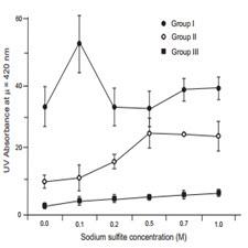 Formation of carcinogenic 4(5)-methylimidazole in caramel model systems[taliem.ir]