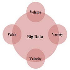 four_vs_of_bigdata